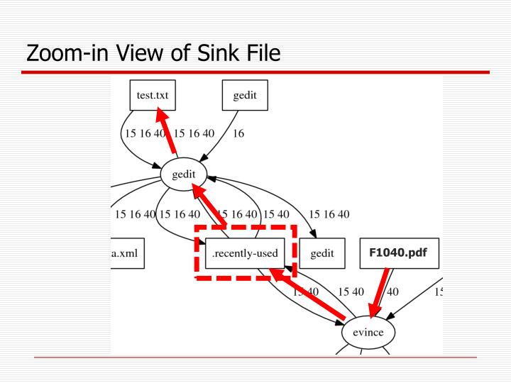 Zoom-in View of Sink File