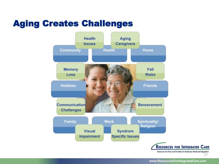 Aging Creates Challenges