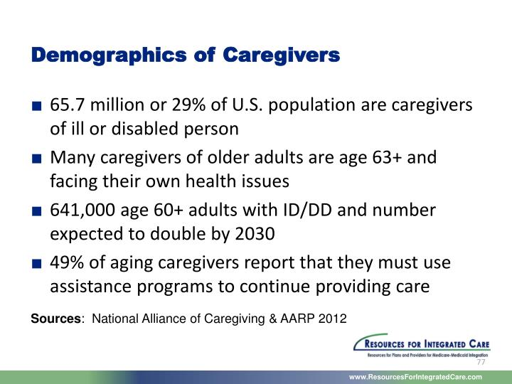 Demographics of Caregivers