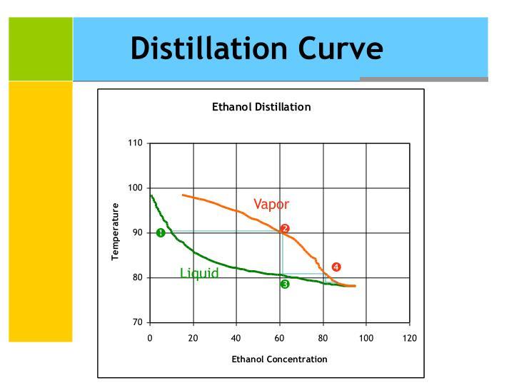 Distillation Curve
