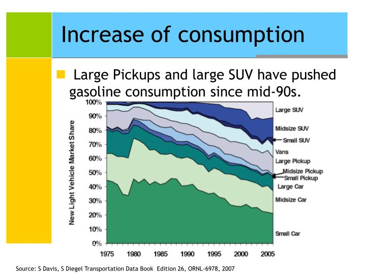 Increase of consumption