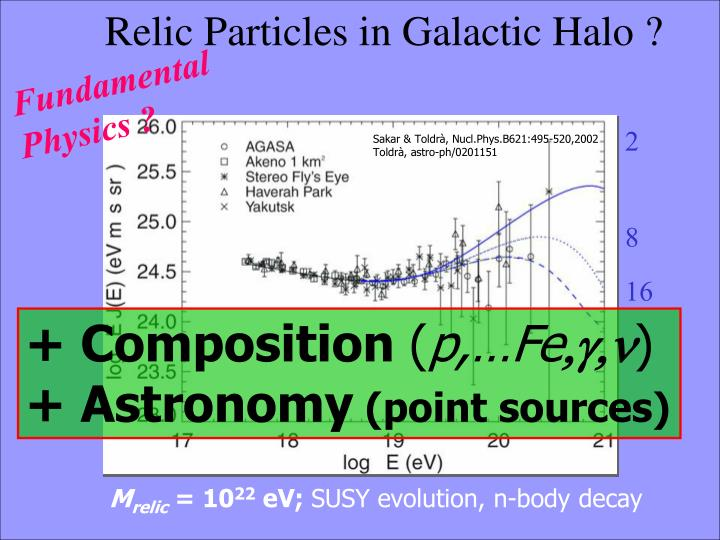 Relic Particles in Galactic Halo ?