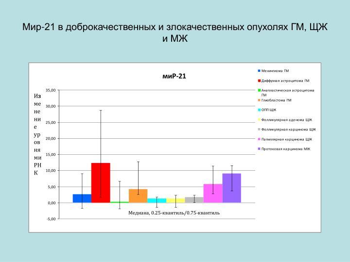 Мир-21 в доброкачественных и злокачественных опухолях ГМ, ЩЖ и МЖ