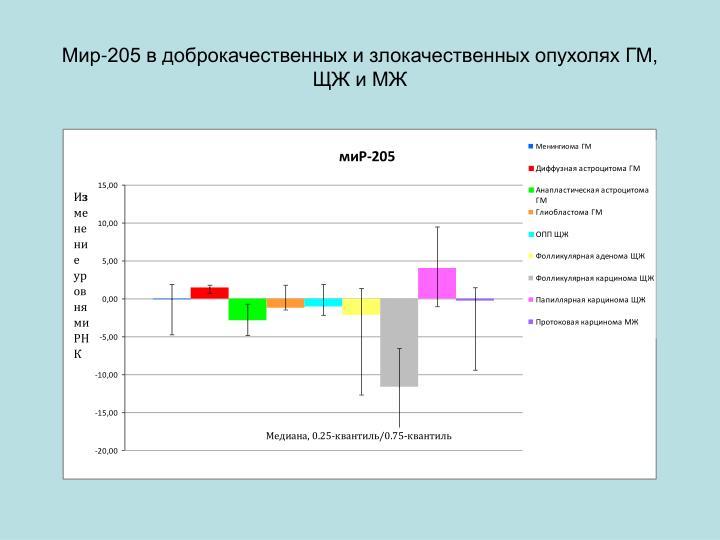 Мир-205 в доброкачественных и злокачественных опухолях ГМ, ЩЖ и МЖ