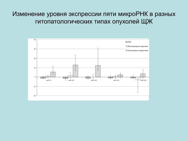 Изменение уровня экспрессии пяти микроРНК в разных гитопатологических типах опухолей ЩЖ