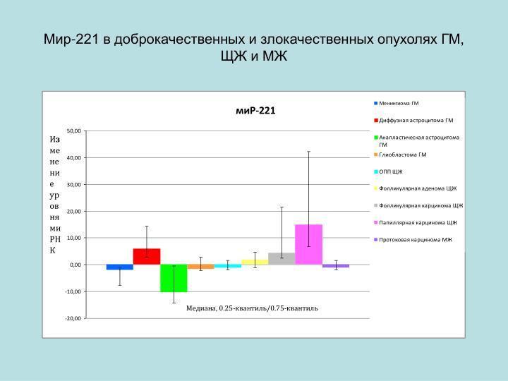 Мир-221 в доброкачественных и злокачественных опухолях ГМ, ЩЖ и МЖ