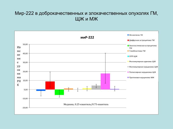 Мир-222 в доброкачественных и злокачественных опухолях ГМ, ЩЖ и МЖ