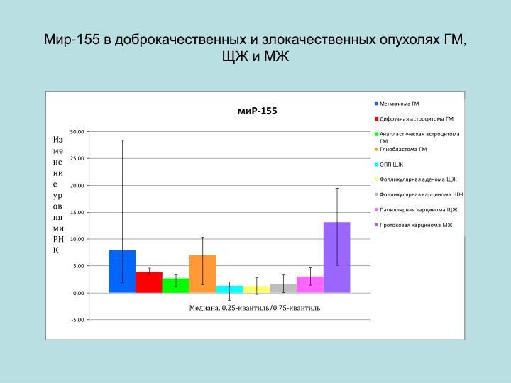 Мир-155 в доброкачественных и злокачественных опухолях ГМ, ЩЖ и МЖ