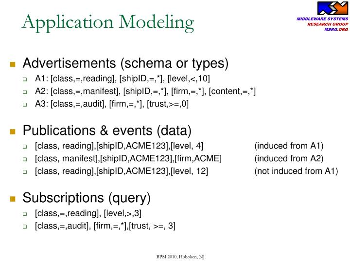 Application Modeling