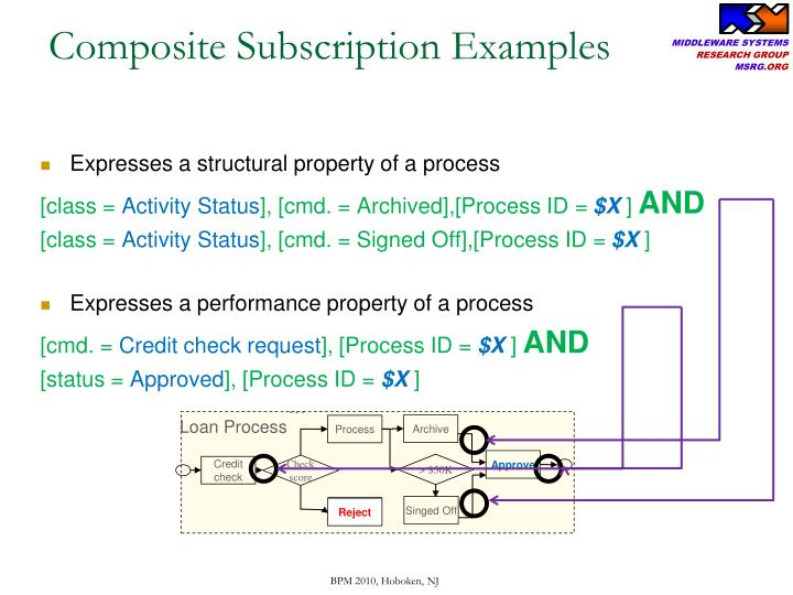 Composite Subscription Examples
