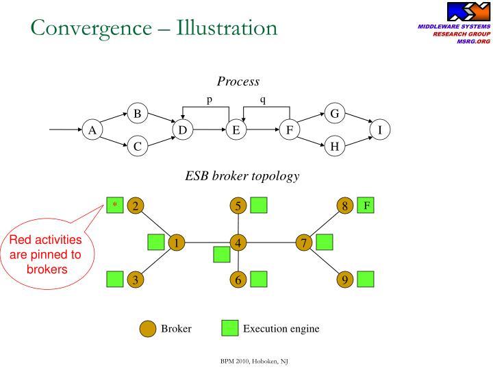 Convergence – Illustration