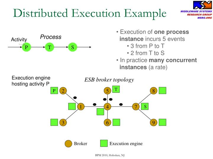 Distributed Execution Example