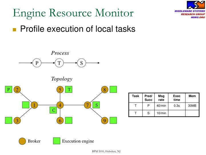 Engine Resource Monitor