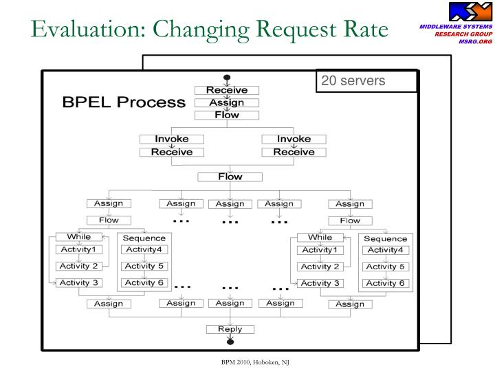 Evaluation: Changing Request Rate