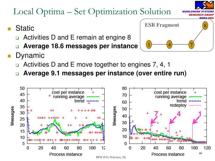 Local Optima – Set Optimization Solution