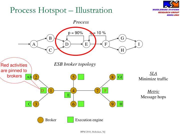 Process Hotspot
