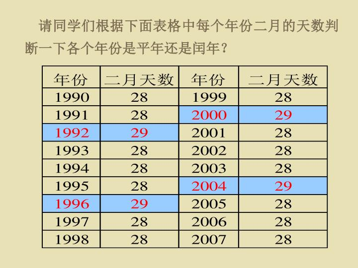 请同学们根据下面表格中每个年份二月的天数判断一下各个年份是平年还是闰年?