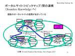 seamless knowledge