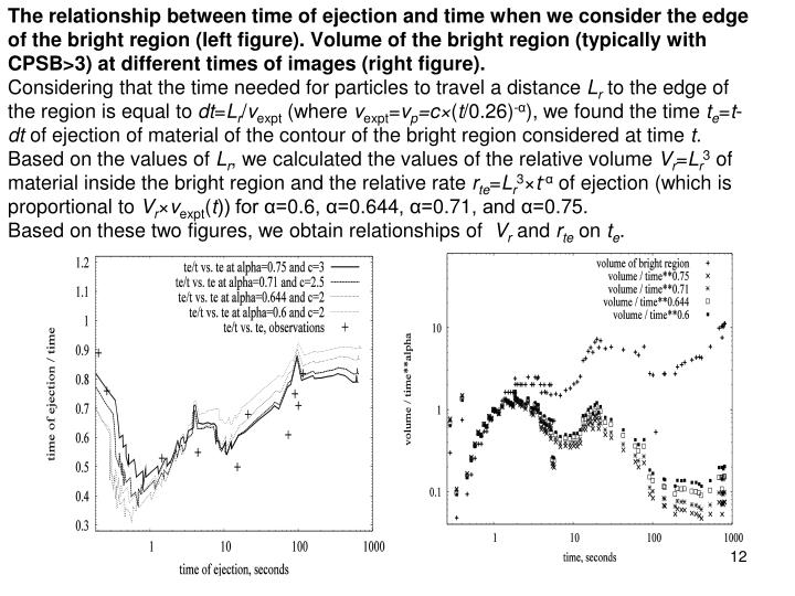 The relationship between time of ejection and time when we consider the edge of the bright region (left figure). Volume of the bright region (typically with CPSB>3) at different times of images (right figure).