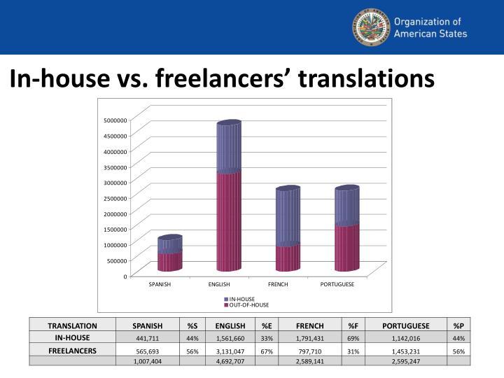 In-house vs. freelancers' translations