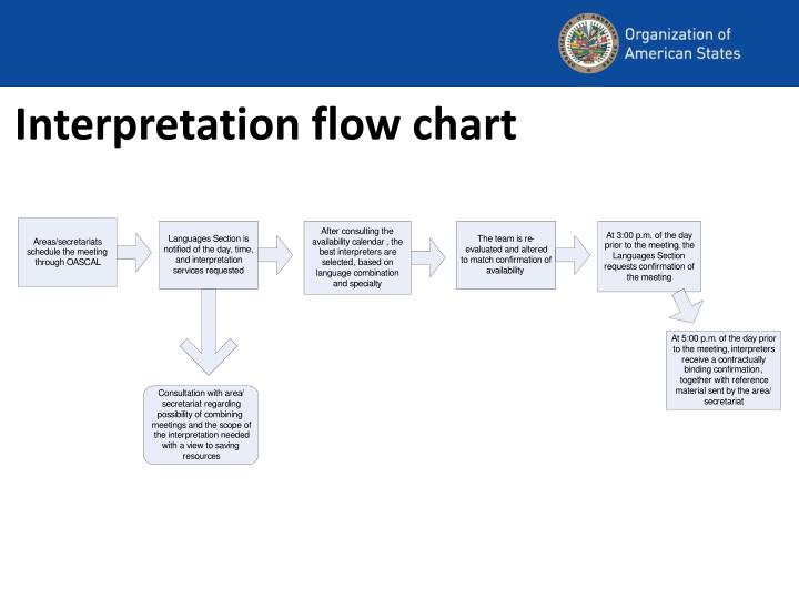 Interpretation flow chart