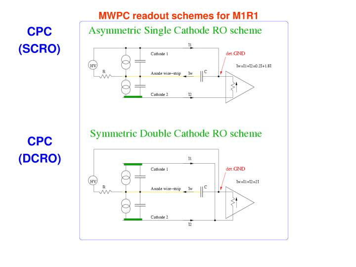 MWPC readout schemes for M1R1