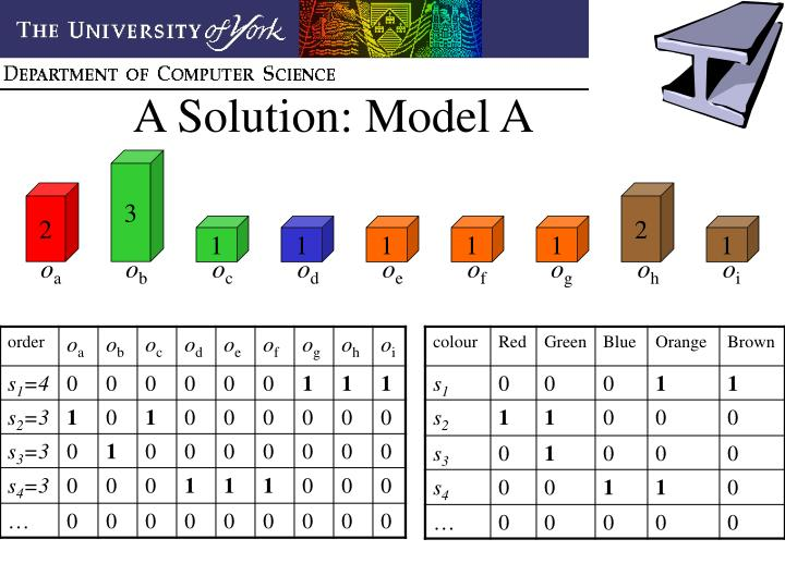 A Solution: Model A