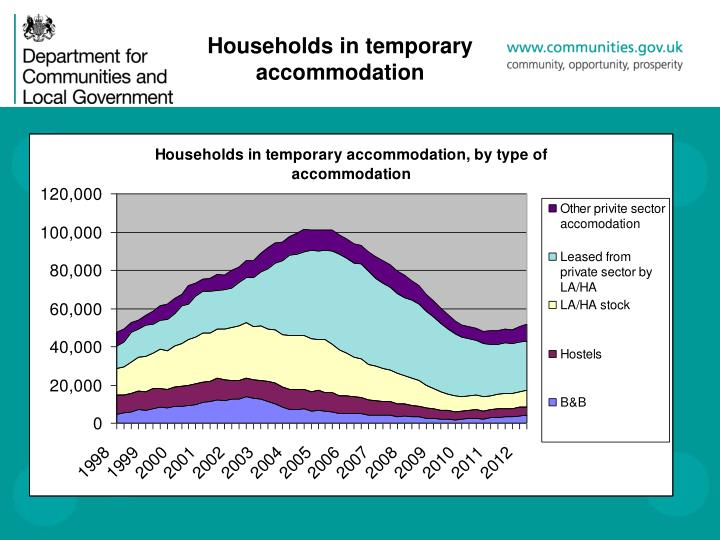 Households in temporary accommodation