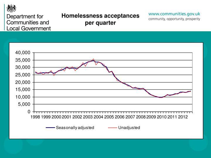Homelessness acceptances per quarter