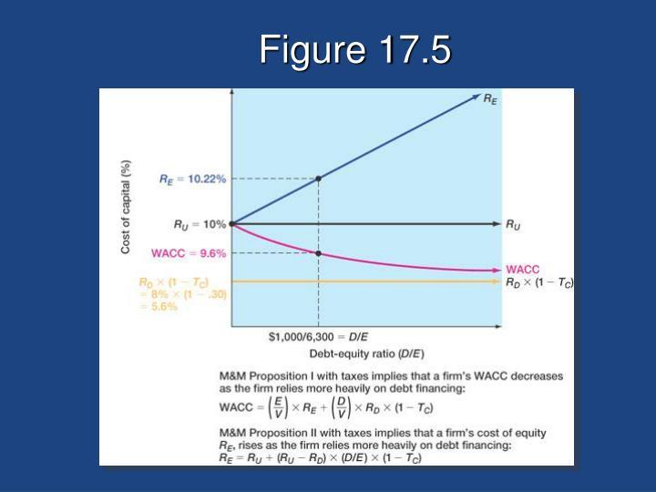 Figure 17.5