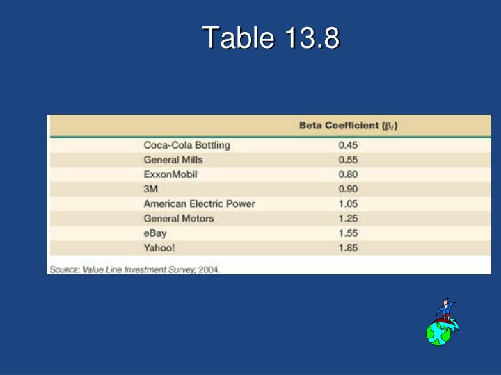 Table 13.8