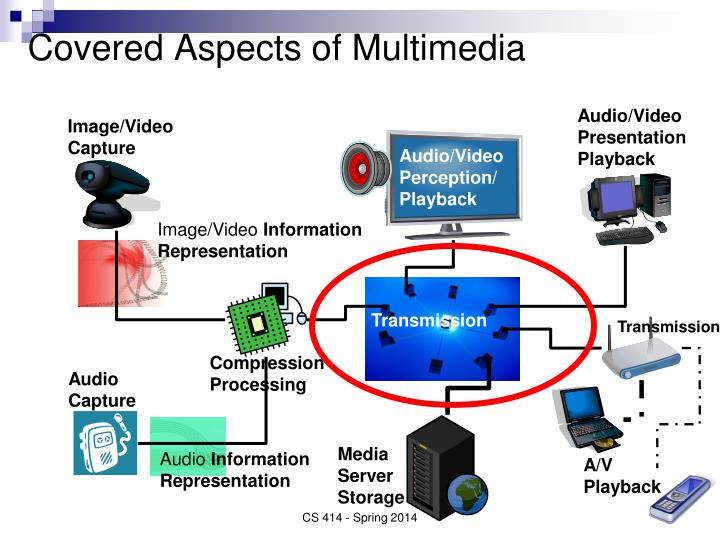 Covered Aspects of Multimedia