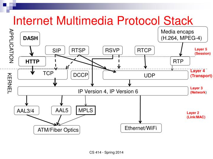 Internet Multimedia Protocol Stack
