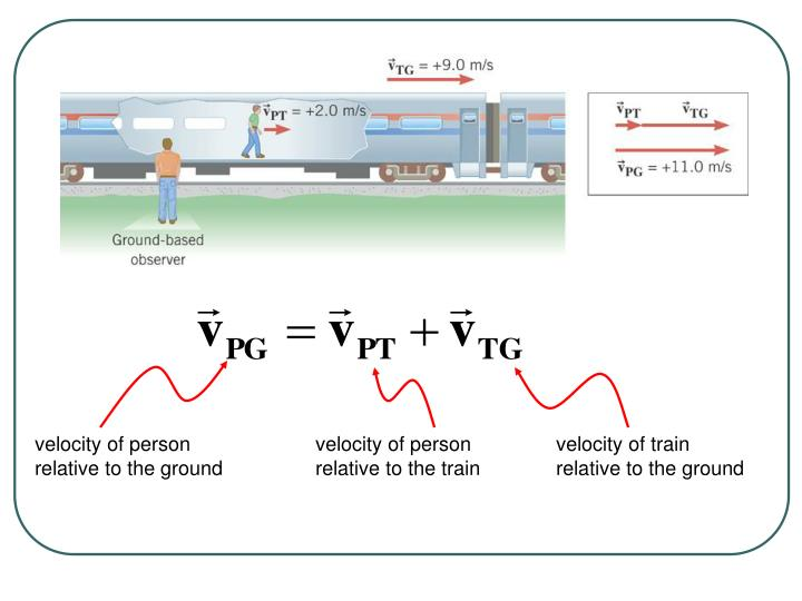 velocity of person