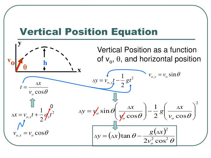 Vertical Position Equation