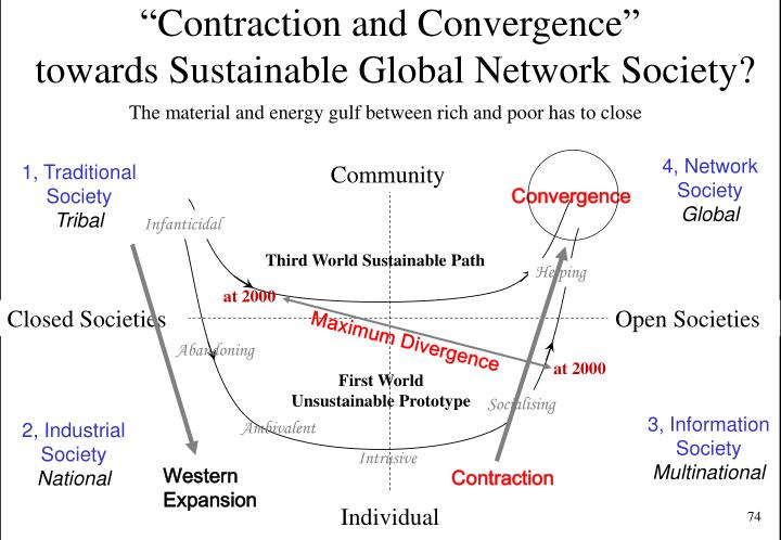 """Contraction and Convergence"""