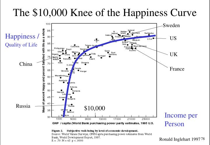 The $10,000 Knee of the Happiness Curve