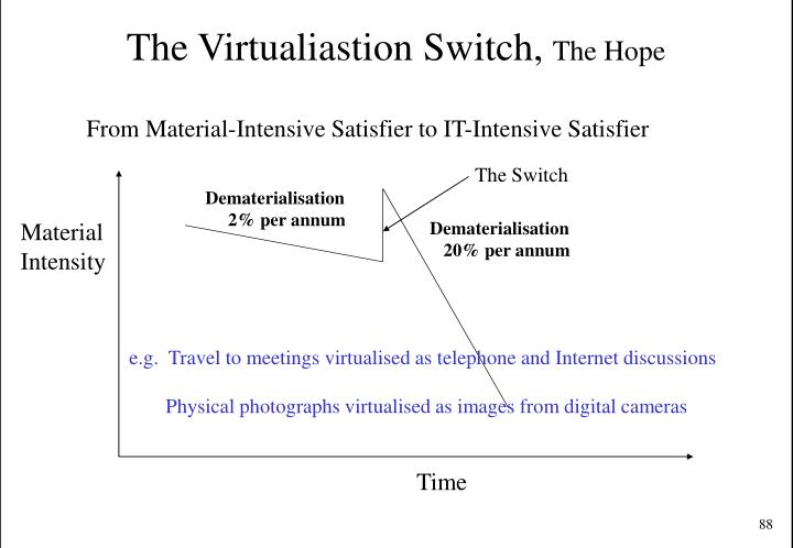 The Virtualiastion Switch,