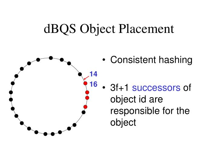 dBQS Object Placement