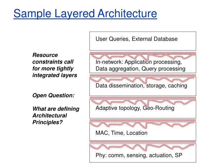 Sample Layered Architecture