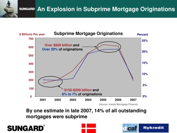 An Explosion in Subprime Mortgage Originations