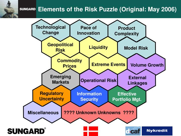 Elements of the Risk Puzzle (Original: May 2006)