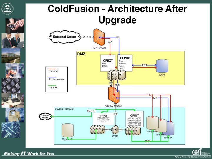 ColdFusion - Architecture After Upgrade