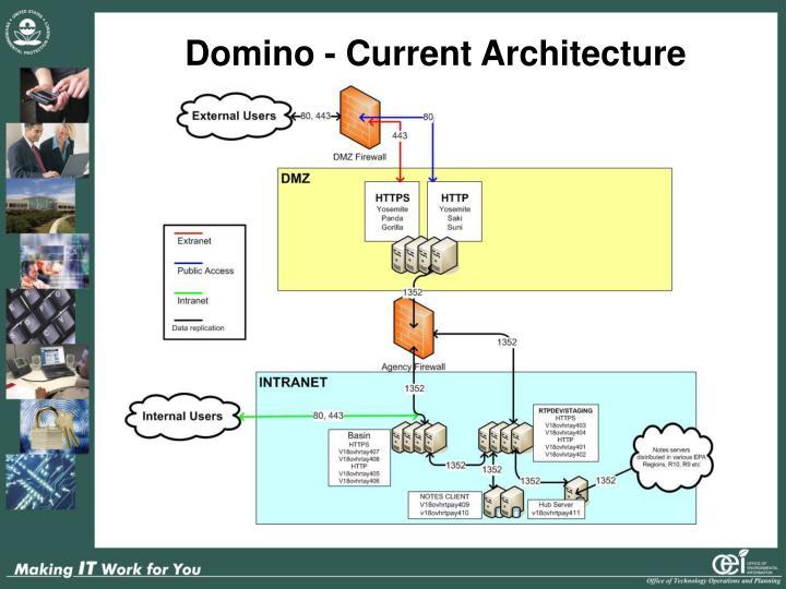 Domino - Current Architecture