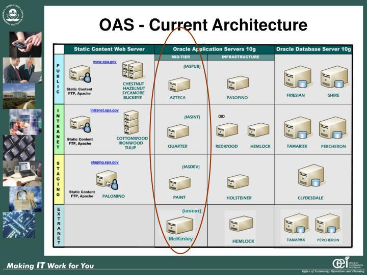 OAS - Current Architecture
