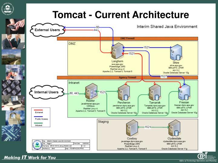 Tomcat - Current Architecture