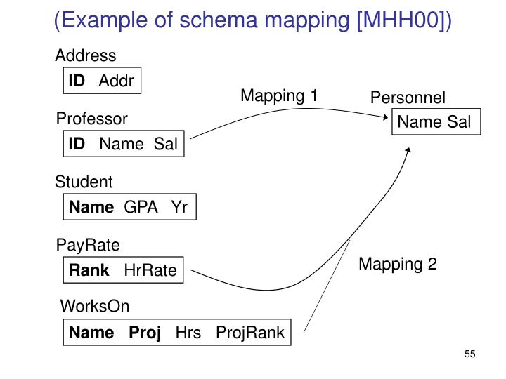 (Example of schema mapping [MHH00])