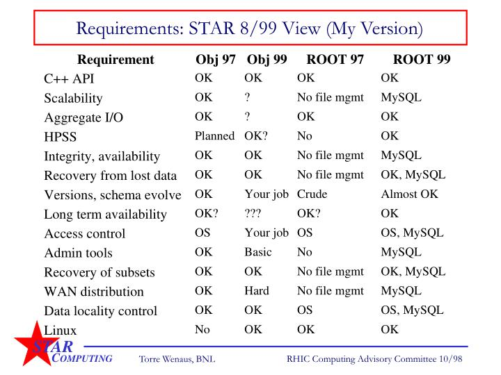 Requirements: STAR 8/99 View (My Version)
