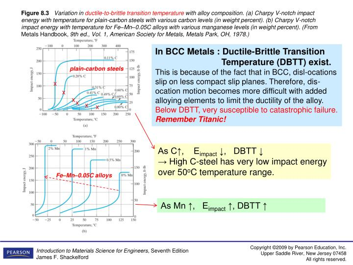 In BCC Metals : Ductile-Brittle Transition