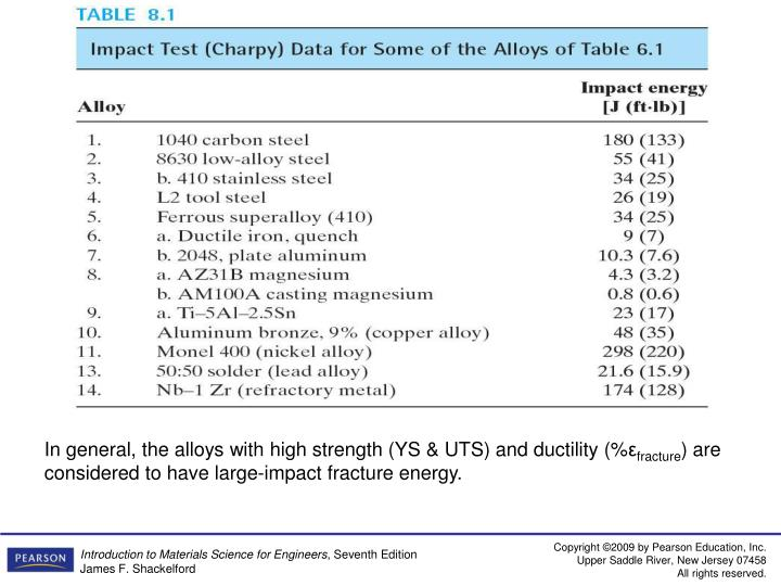 In general, the alloys with high strength (YS & UTS) and ductility (%